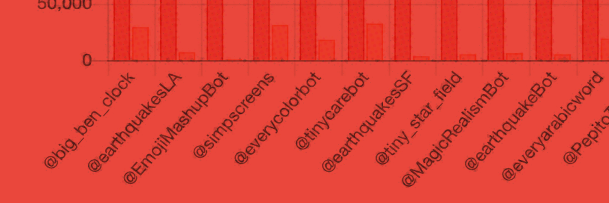 Most popular Twitter bots